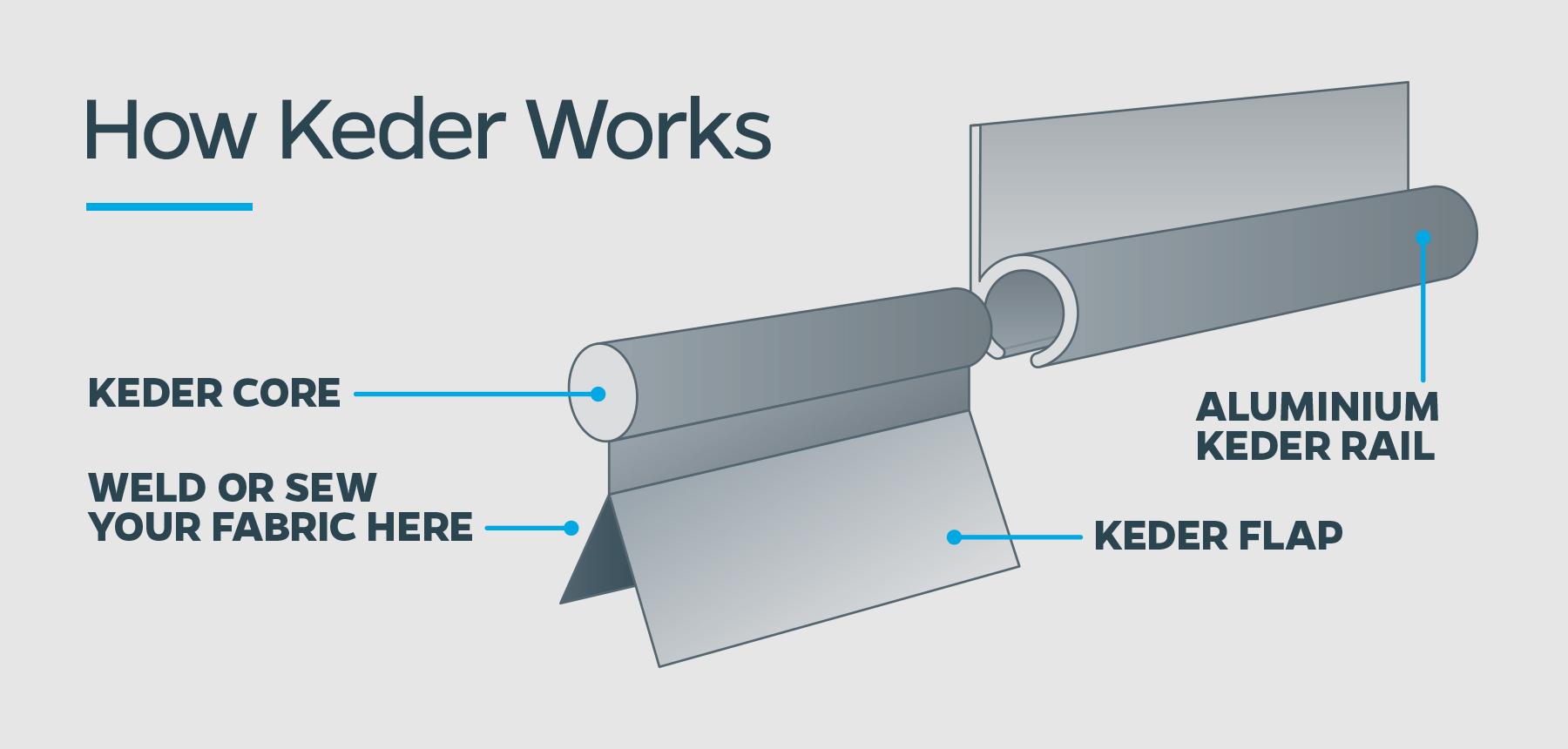 How-Keder-Works